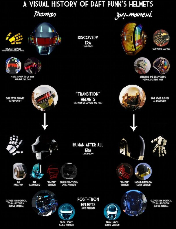 Daft Punk A Visual History