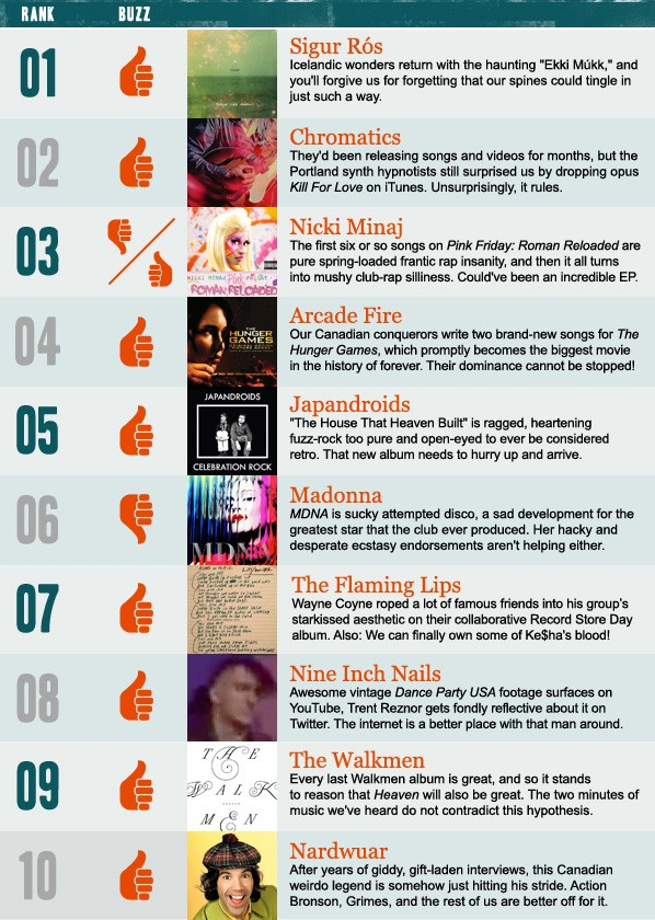 Stereogum Buzz Chart: Week Of 3/25/12