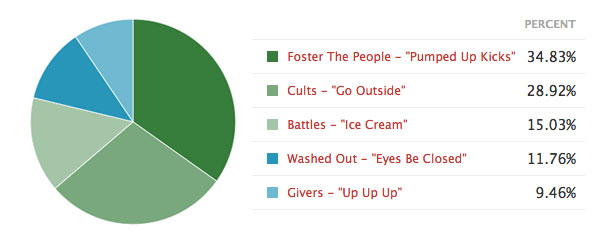 Indie Song Of The Summer 2011 Chart
