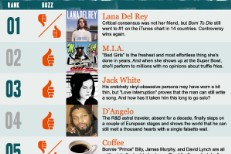 Stereogum Buzz Chart: Week Of 1/29/12