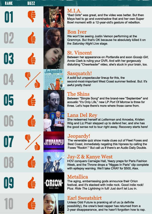 Stereogum Buzz Chart: Week Of 2/5/12