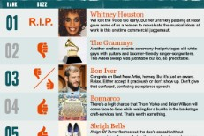Stereogum Buzz Chart: Week Of 2/12/12