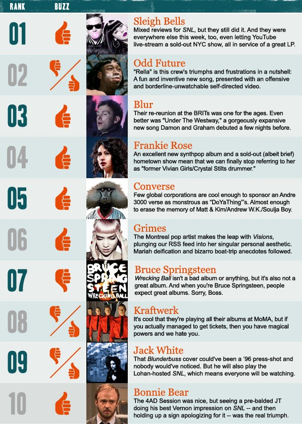 Stereogum Buzz Chart: Week Of 2/19/12