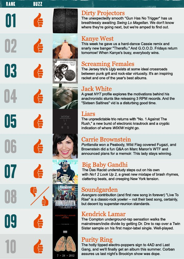 Stereogum Buzz Chart: Week Of 4/1/12