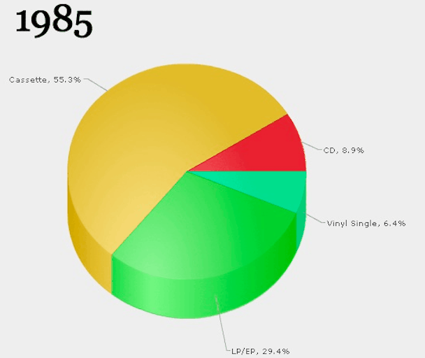 See 40 Years Of Music Industry Change Via Animated Gif