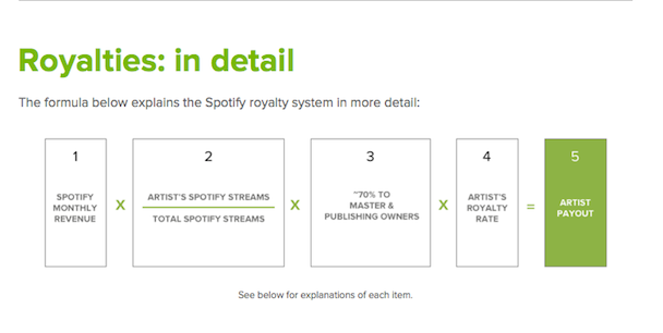 Spotify Explains Royalty Payments Stereogum