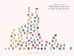 Rappers Ranked By Vocabulary Size Chart Updated, Aesop Rock Still #1