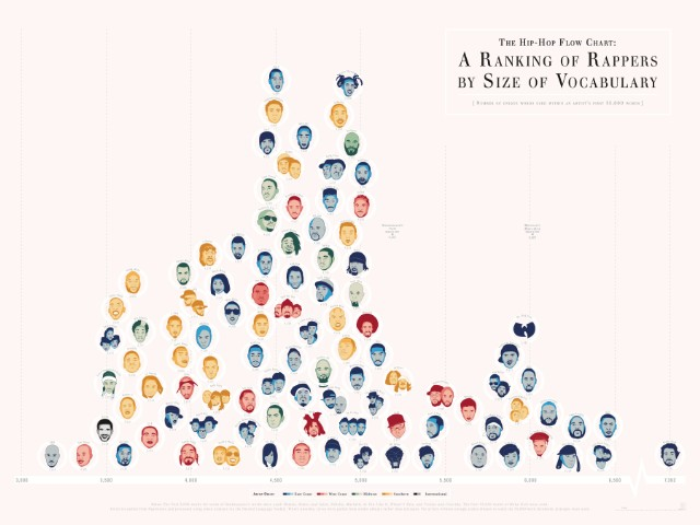 Rappers Ranked By Vocabulary Size