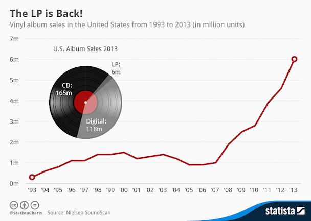 Vinyl Sales Chart
