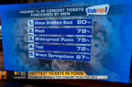 Year-End Stubhub Data Shows Jam Band Concerts Are Sausage Fests