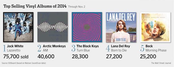 Top Selling Vinyl