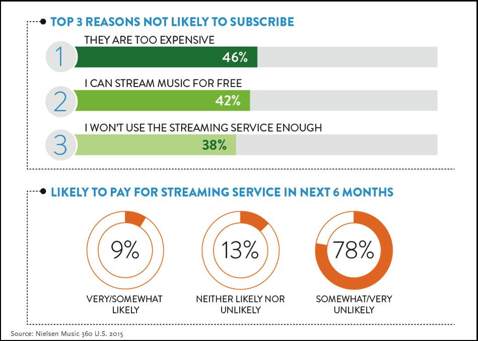 streaming_survey